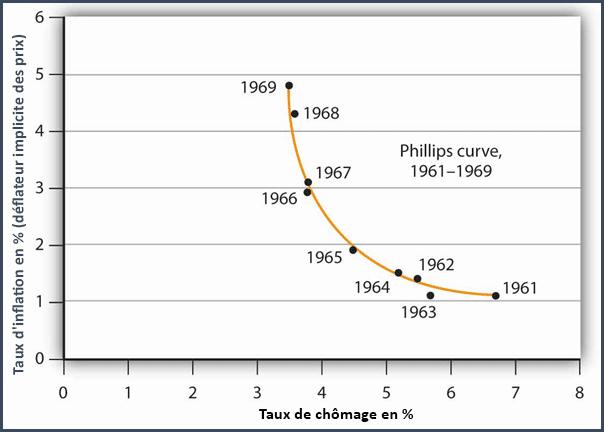 courbe de Philipps