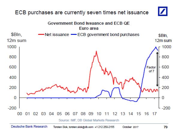 Les rachats de la BCE correspondent à 7 fois les émissions de dettes Emission d'obligations souveraines en Zone euro et QE de la BCE