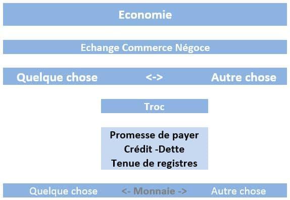 économie schema négoce commerce échange crédit dette simone wapler