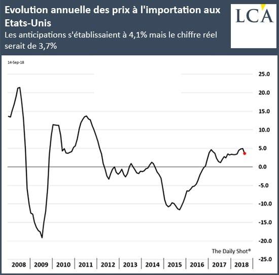 Evolution annuelle des prix à l'importation aux USA