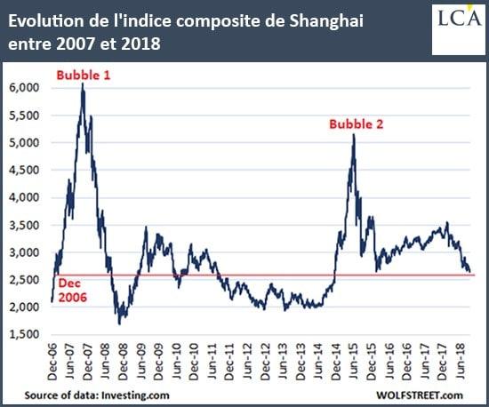 indice Shanghai graphe guerre commerciale