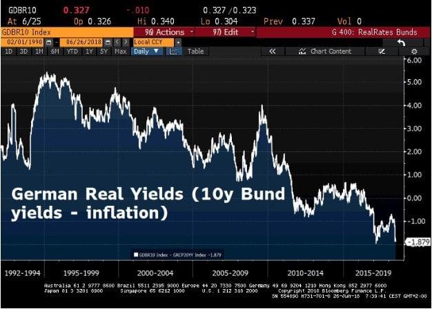 graph taux réels inflation Allemagne