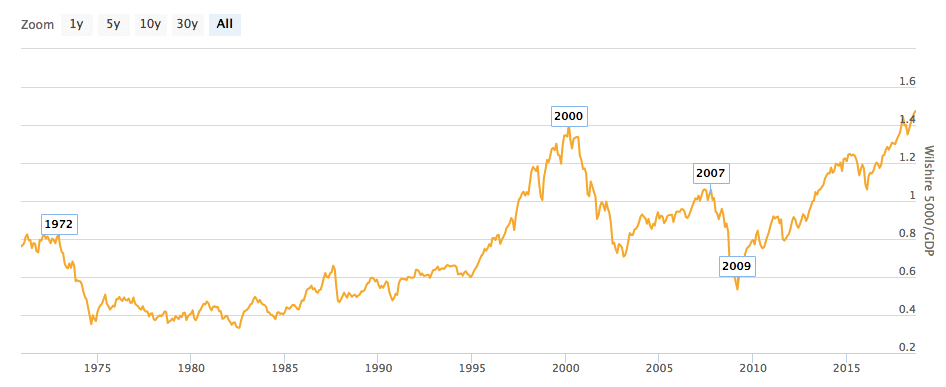 graph indice wilshire 5000 PIB USA