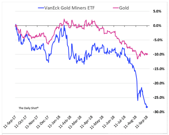 graph cours de l'or van eck gold miner etf acheter or et argent achat or