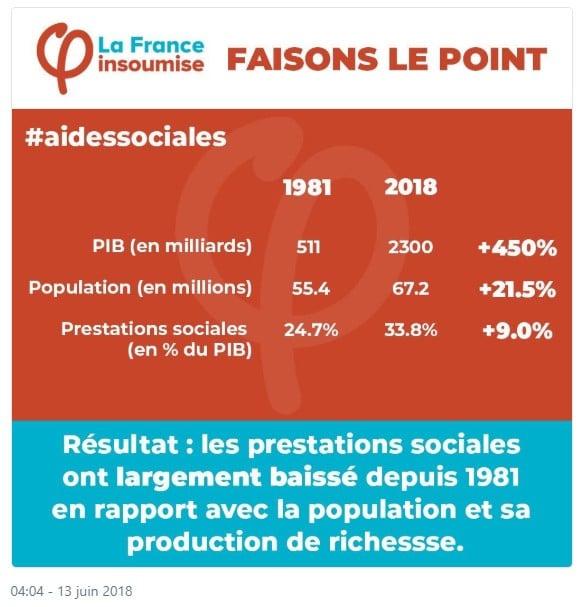 La France Insoumise Aides sociales