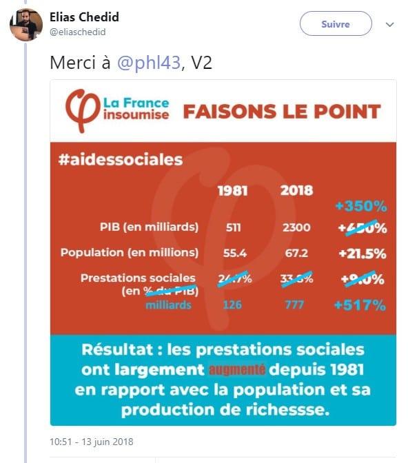 La France insoumise Aides sociales chiffres