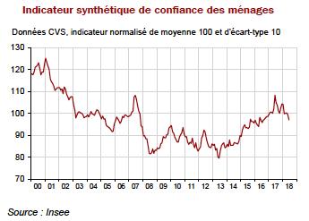 Graph-indicateur-confiance-ménages-INSEE