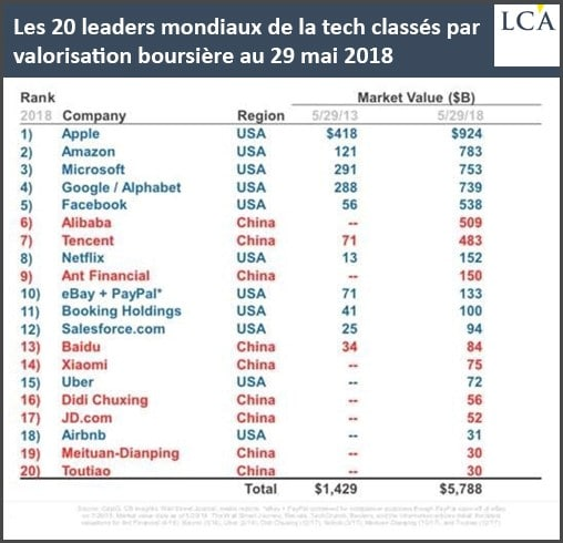 graphe entreprises tech