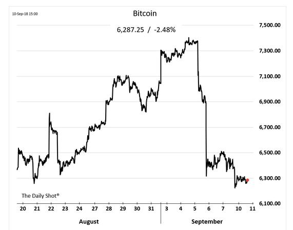 graphe cours bircoin bitcoin BTC USD