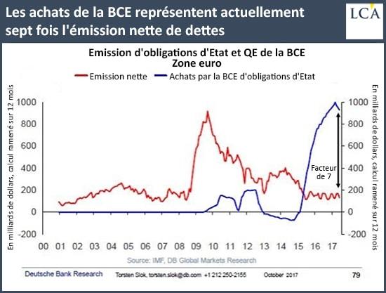 graphique - BCE - dettes