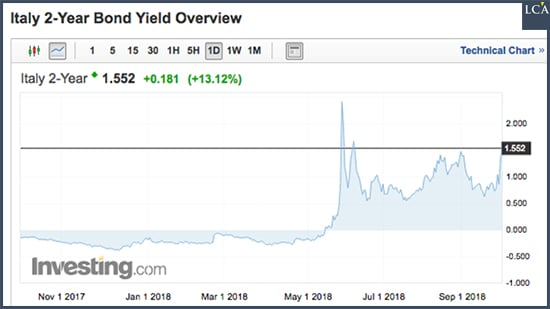 Graphe - Dette - Italie - emprunt à 2 ans