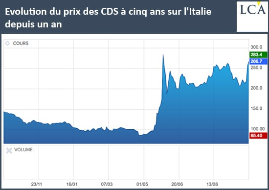 graphe - Credit Fault Swaps - Italie