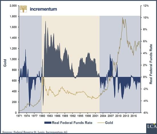 graphe - or - taux d'intérêt