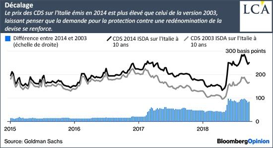 graphe-finance-CDS-Italie
