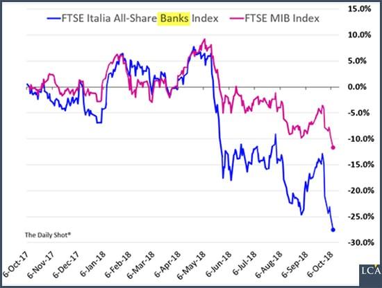 graphe - Italie - Banques - FTSE