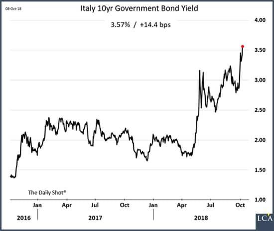 graphe - dette - taux d'intérêt - Italie
