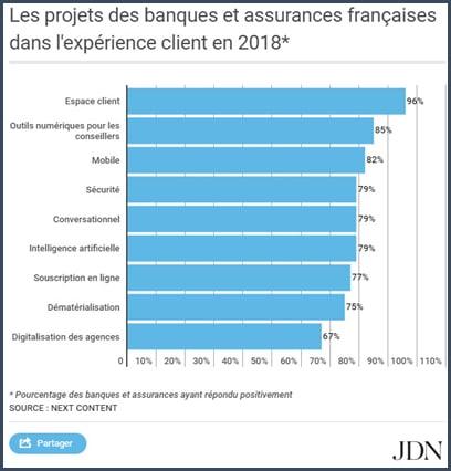 graphe - banque - expérience client