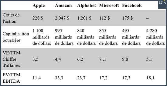 actions Apple - Amazon - Alphabet - Microsoft - Facebook
