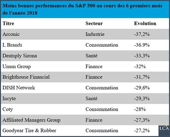 Les moins bonnes performances du top 10 actions S&P 500