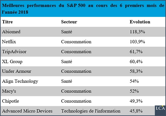 Performances du S&P 500 2018