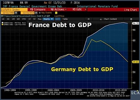 graphe comparaiosn de la dette France - Allemagne