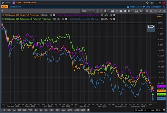 graphe - Stoxx Europe 600 Banks - Stoxx Eurpe 600 Automobile & Parts, Shengen CSI 300,  MSCI