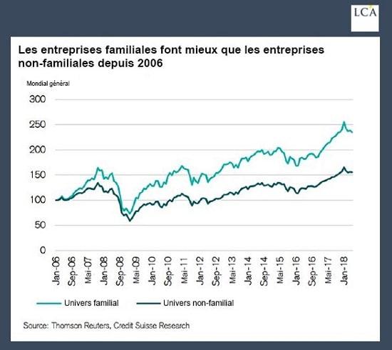 graphe - comparaison - entreprise familiale
