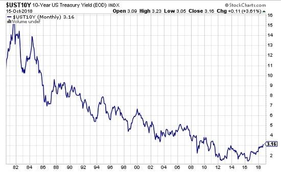 graphe - bons du Trésor US - rendement - hausse