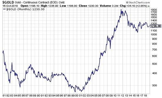 graphe - comparaison - or - bons du Trésor américain