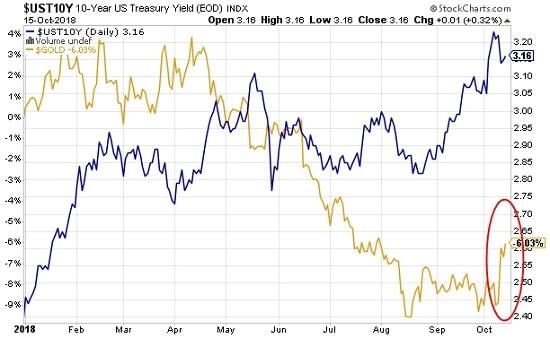 graphe - hausse - or - bons du Trésor - Etats-Unis