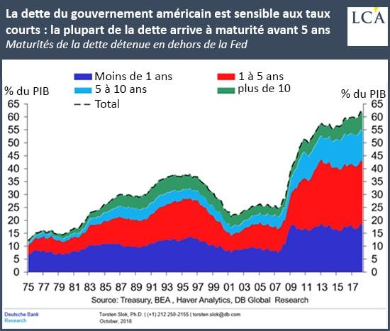 graphe - dette - Etats-Unis - taux courts