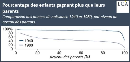 Pourcentage des enfants gagnant plus que leurs parents Comparaison des années de naissance 1940 et 1980, par niveau de revenu des parents classe moyenne