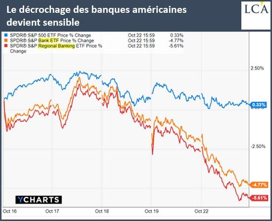 Le décrochage des banques américaines devient sensible crise monnaie
