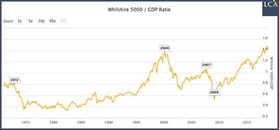 graphique Wilshire 5000 bulle