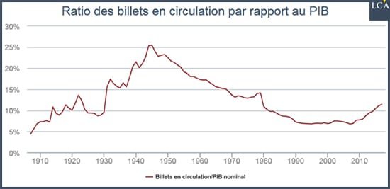 graphe Ratio des billets en circulation par rapport au PIB Suisse