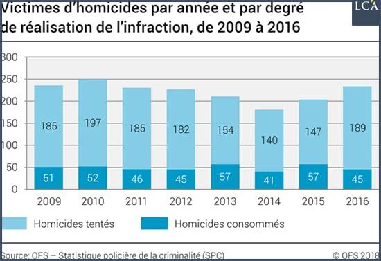 graphe victimes homicides Suisse