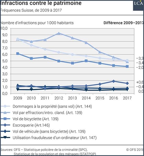 Graphe infractions patrimoine Suisse