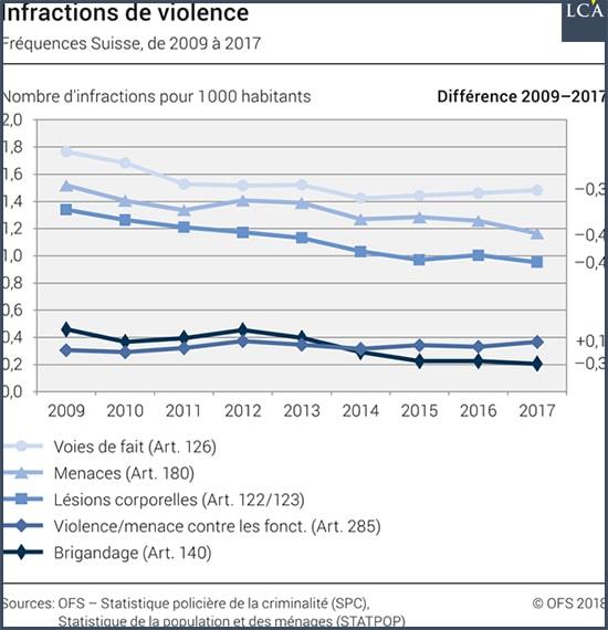 Graphe Infractions de violence Suisse