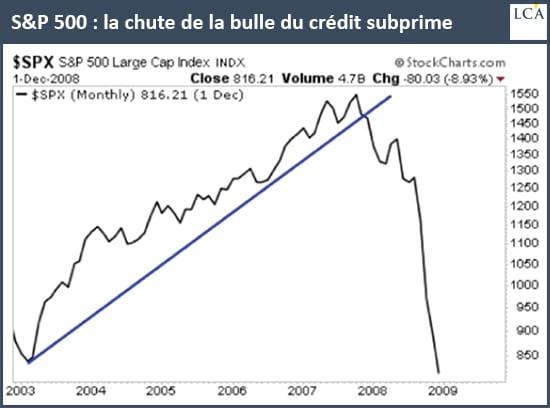 Graphique SP500 krach crédit subprimes
