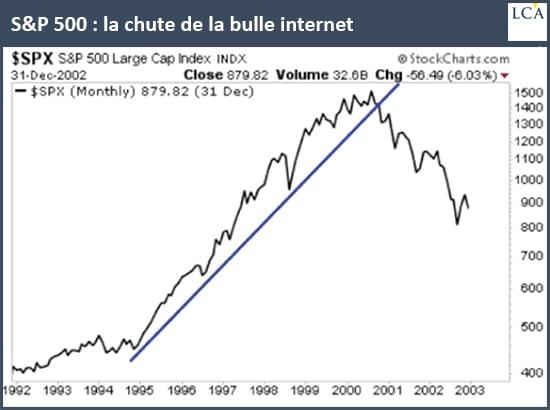 Graphique SP500 krach bulle Internet