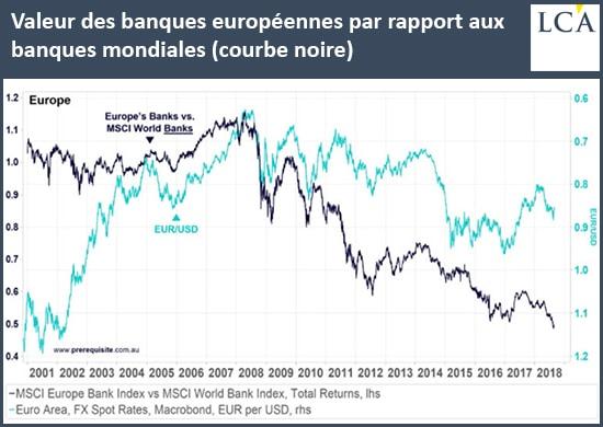 graphique Valeur des banques européennes par rapport aux banques mondiales système bancaire européen