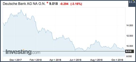graphique cours Deutsche Bank