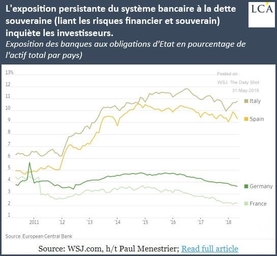 graphique exposition des banques aux obligations d'Etat système bancaire