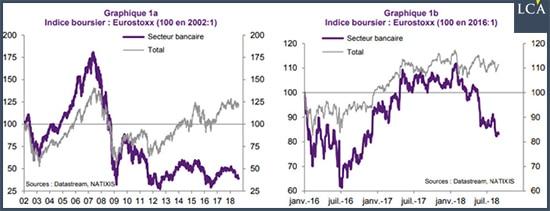 Graphiques Eurostoxx secteur bancaire Natixis