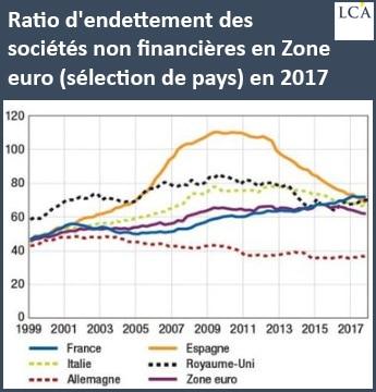 graphique ratio endettement sociétés non financières zone euro