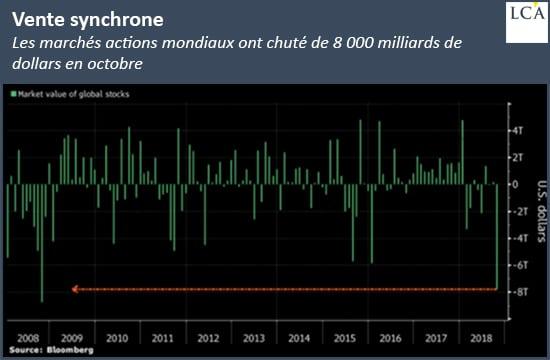 Graphique Les marchés actions mondiaux ont chuté de 8 000 milliards de dollars en octobre