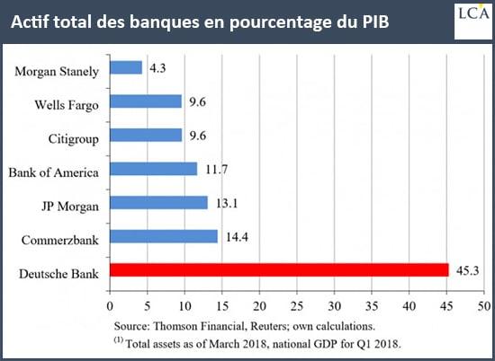 graphe - banques - GDP - actifs