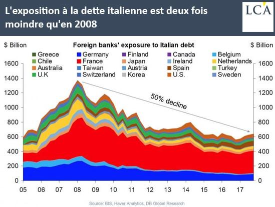 graphe - dette - Italie