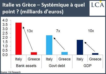 graphe - banque - Italie - Grèce