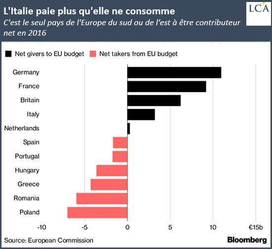 graphe - budget - union européenne